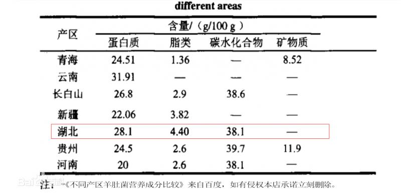 不同产区羊肚菌营养成分比较-2